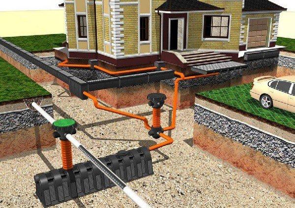 Дренажные системы и отводы воды на участке
